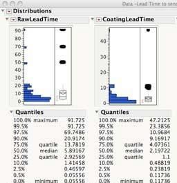 JMP Distributions