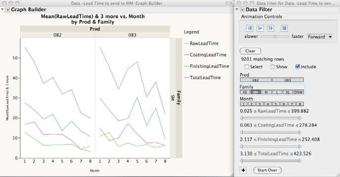 JMP's interactive Graph Builder