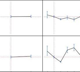 JMP Prediction Profiler