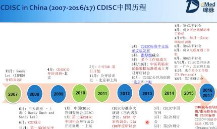CDISC strategy and future