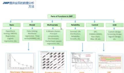 Data analysis clinical