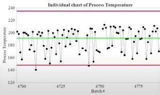使用统计过程控制改进和监查过程