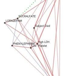 偏相关性聚类分析
