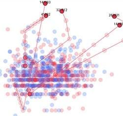 使用气泡图进行Hy's定律分析