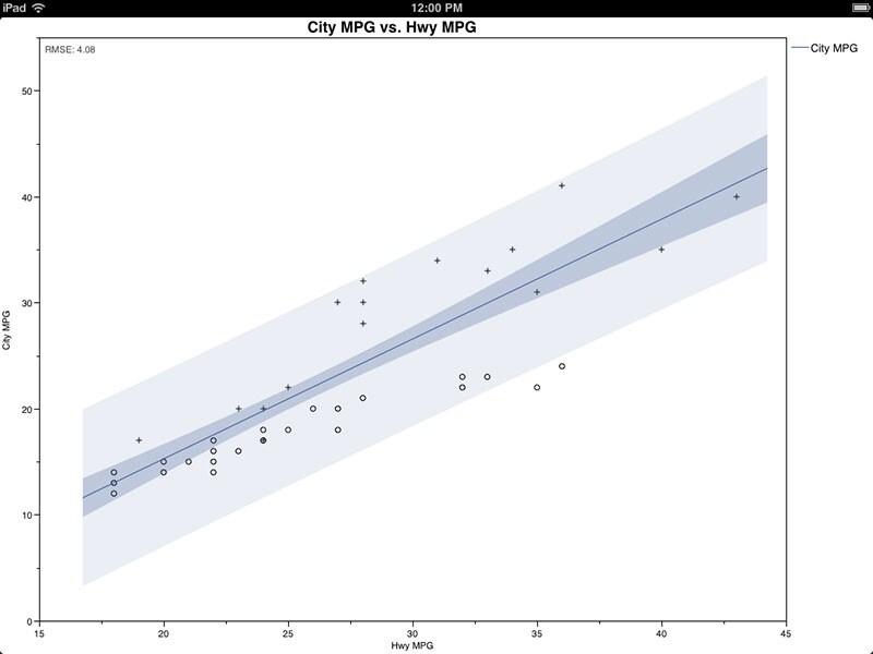带置信和预测区间的拟合线