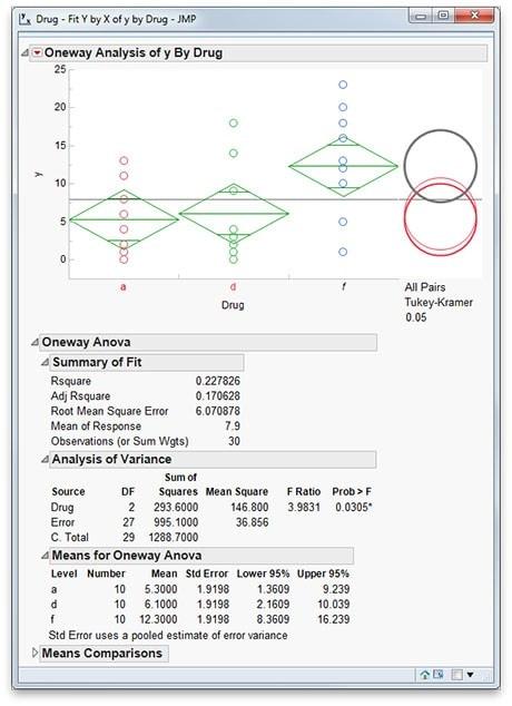 单因子方差分析与Tukey HSD