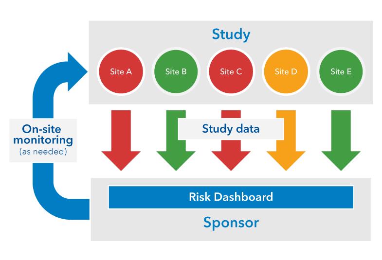 基于风险的监查过程将研究中心的数据导入到仪表板中,然后提醒发起人需要进一步调查的情况。