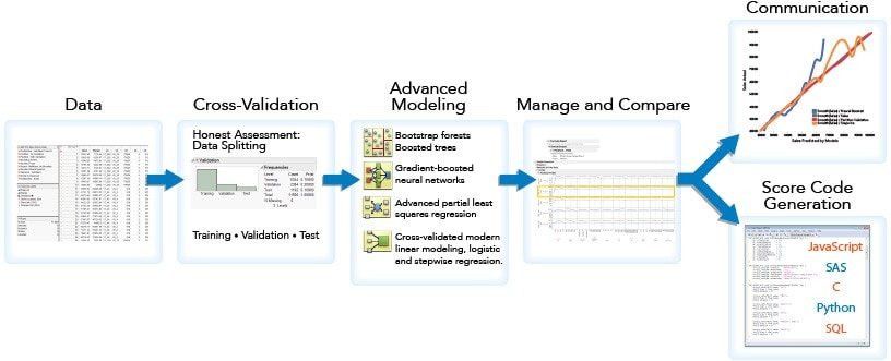 JMP Pro中的预测分析流程