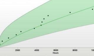 Explaining Reliability Growth